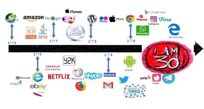 30 Jahre WWW